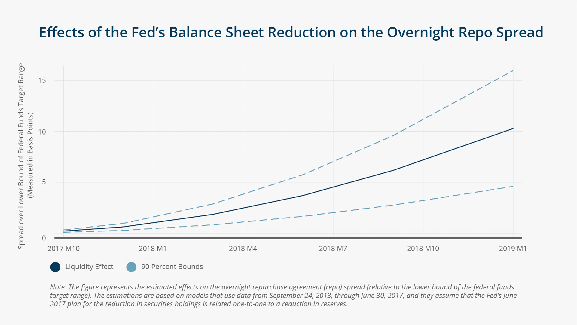 the goal of the federal reserve in increasing the supply of liquidity in the market Liquidity provision, interest rates, and unemployment  and finance at the federal reserve bank of chicago, and  e⁄ective liquidity supply of the economy, the.
