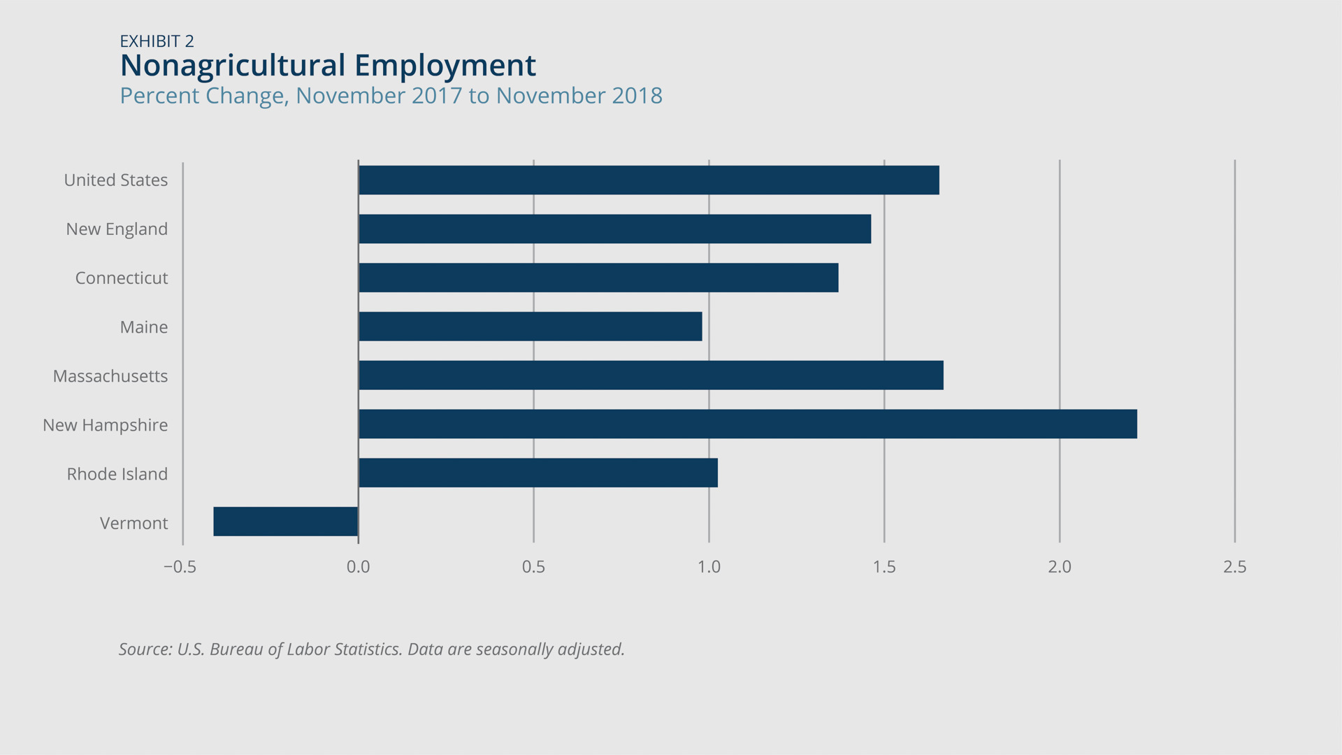 Nonagricultural employment changes in New England states