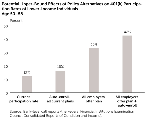 Potential Upper-Bound ects of Policy Alternatives on 401(k) Participation Rates of Lower-Income Age 50-58