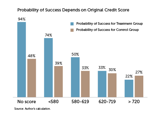 probability of success depends on original credit score