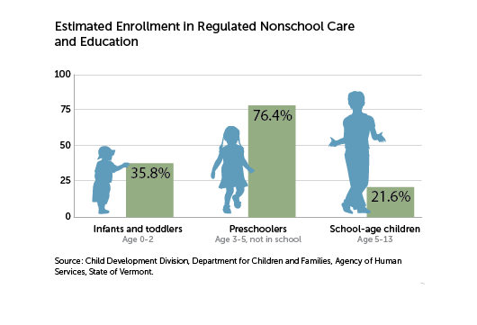 Estimated enrollment in regulated nonschool care and education