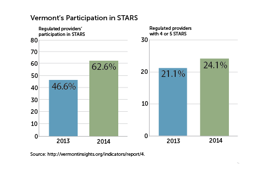 Enrollment in STARS program