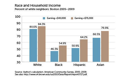 Race and Household Income