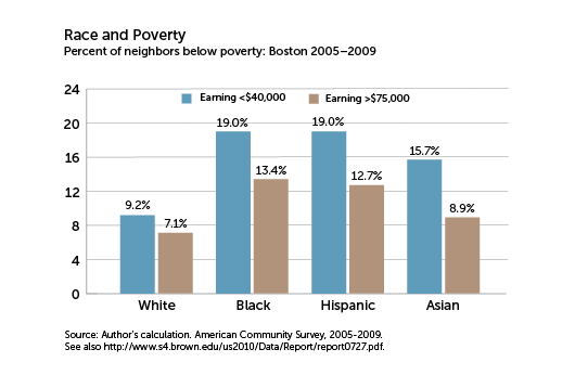 Race and Poverty