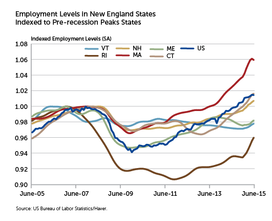 Employment Levels in NE States Indexed to Pre-recession Peaks