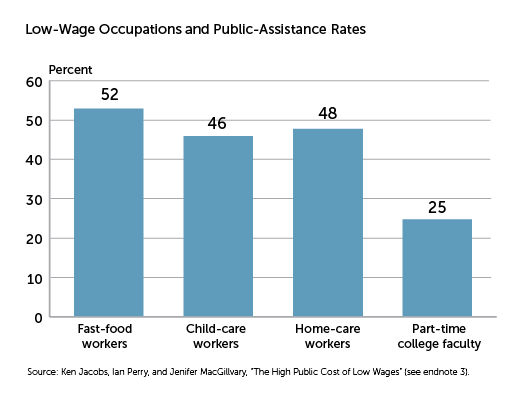Low-Wage Occupations and Public-Assistance Rates