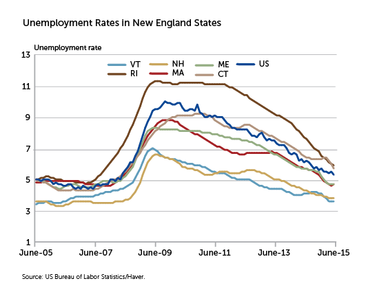 Unemployment Rates in New England States