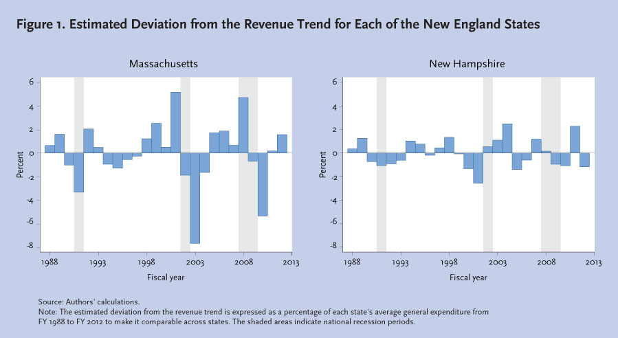 Estimated Deviation from the Revenue Trend for Massachusetts and New Hampshire