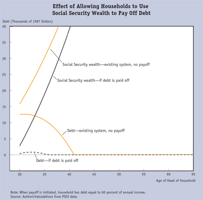 effect of allowing households to use social security wealth to pay off debt